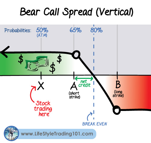Options strategies in a bear market