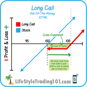 Out of the money long call option payoff diagram